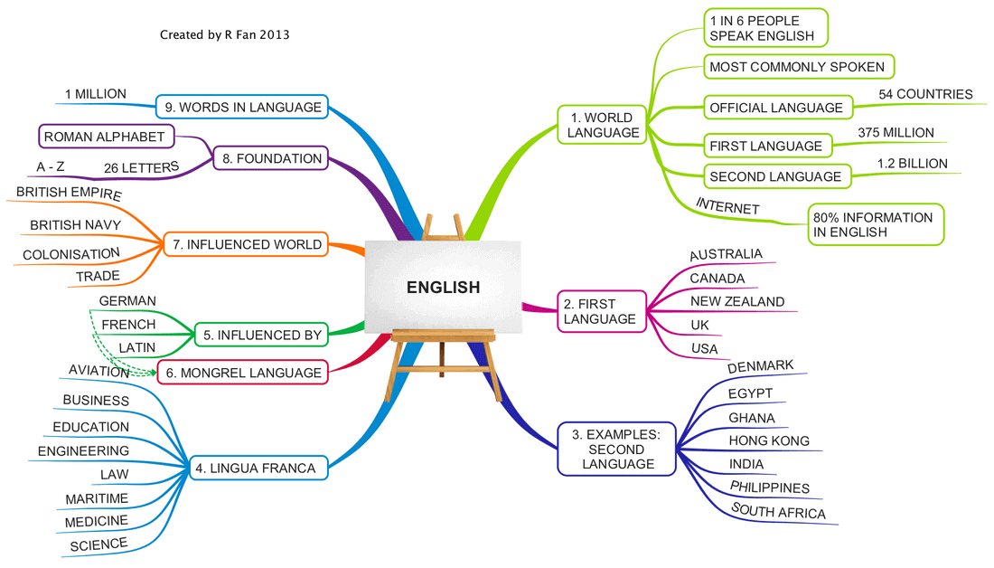 A mind map about English