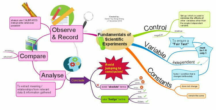 Mind map about a topic showing the thinking process