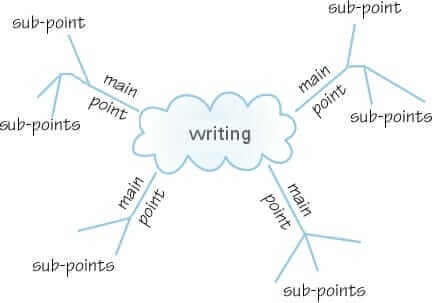 A mind map with the tips for writing