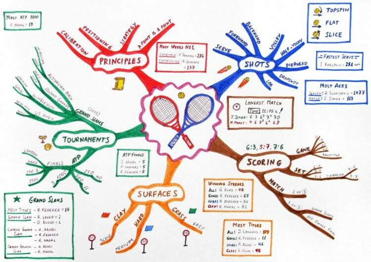 An example of a mind map. This one deals with everything related to tennis.