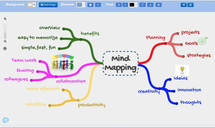 Mind map depicting mind mapping and mind map diagrams